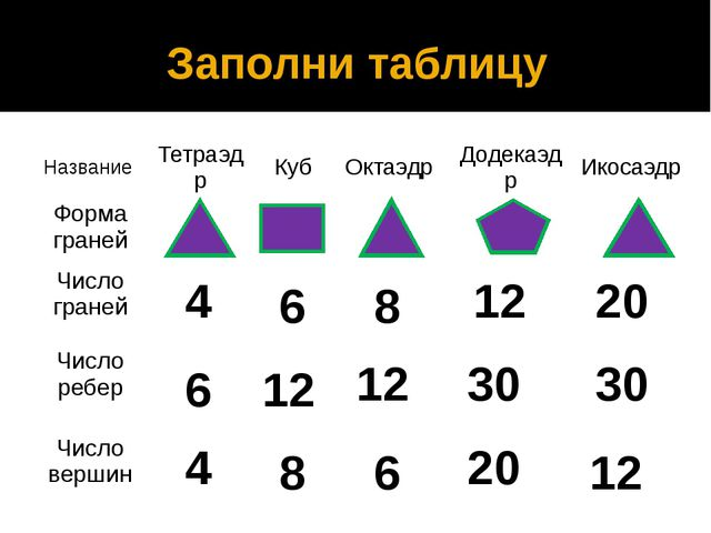 Заполни таблицу 4 4 6 6 6 8 8 12 12 12 12 20 20 30 30 Название Тетраэдр Куб...