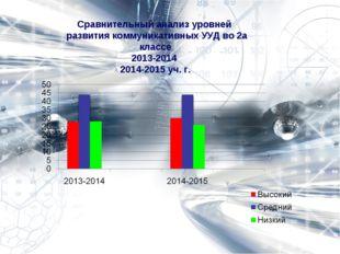 Сравнительный анализ уровней развития коммуникативных УУД во 2а классе 2013-2