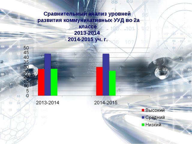Сравнительный анализ уровней развития коммуникативных УУД во 2а классе 2013-2...