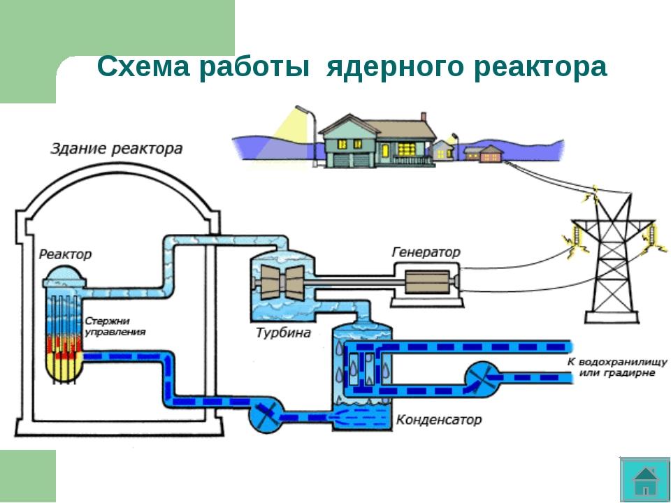 Схема ядерного реактора майнкрафт 1.7 10 фото 867