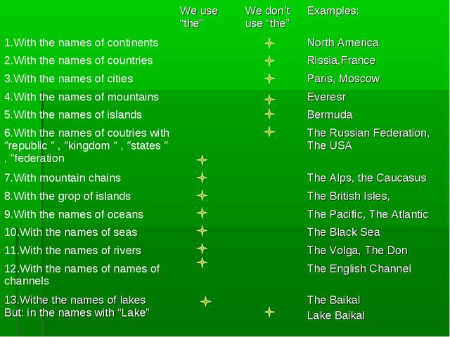 "We use ""the""	We don't use ""the""	Examples: 1.With the names of continents			N..."
