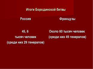Итоги Бородинской битвы