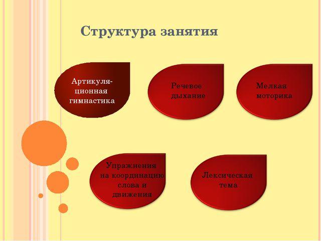 Структура занятия Артикуля-ционная гимнастика Речевое дыхание Мелкая моторика...