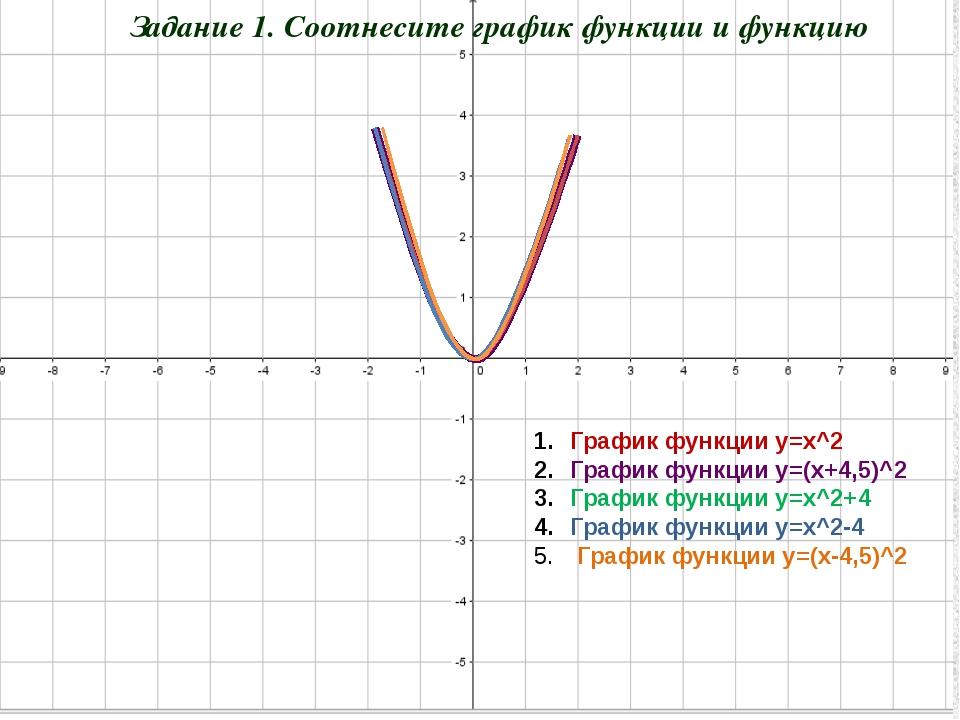 График функции y=х^2 График функции y=(х+4,5)^2 График функции y=х^2+4 Графи...