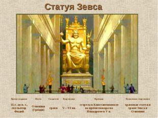 Статуя Зевса Время созданияМестоСоздателиРазрушениеПричинаНазначение соо