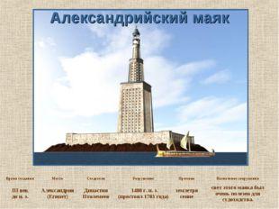 Александрийский маяк Время созданияМестоСоздателиРазрушениеПричинаНазнач
