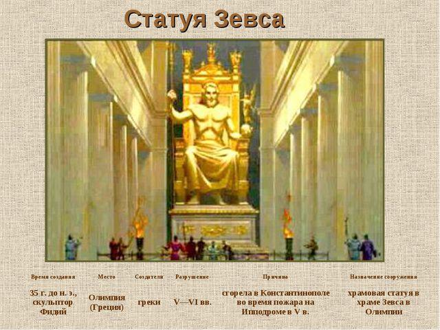 Статуя Зевса Время созданияМестоСоздателиРазрушениеПричинаНазначение соо...