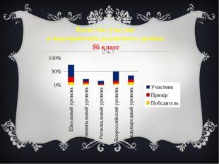 Качество участия в мероприятиях различного уровня: 5б класс
