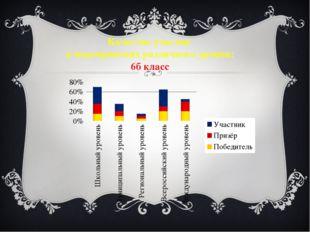 Качество участия в мероприятиях различного уровня: 6б класс