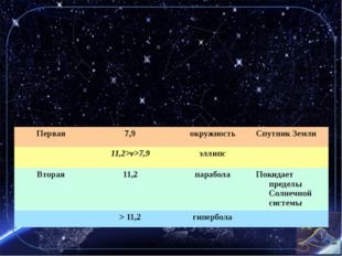 Если Скорость тела, запускаемое на высоте h, на Землей, превышает соответств