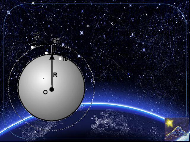 М – масса Земли m – масса спутника R – радиус Земли h – высота спутника над п...