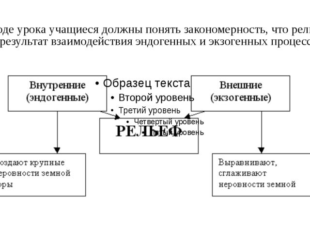 В ходе урока учащиеся должны понять закономерность, что рельеф это результат...