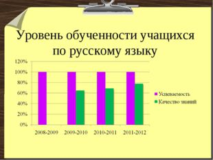 Уровень обученности учащихся по русскому языку
