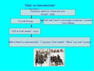 Монғол мемлекетінің құрылуы Кендітау аймағы. Онон жағасы Болдоң жері Есугей б