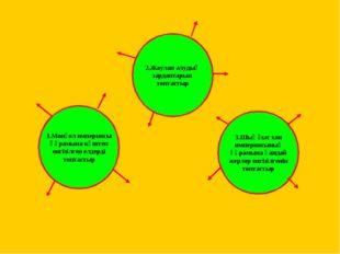 1.Монғол империясы құрамына күштеп енгізілген елдерді топтастыр 3.Шыңғыс хан