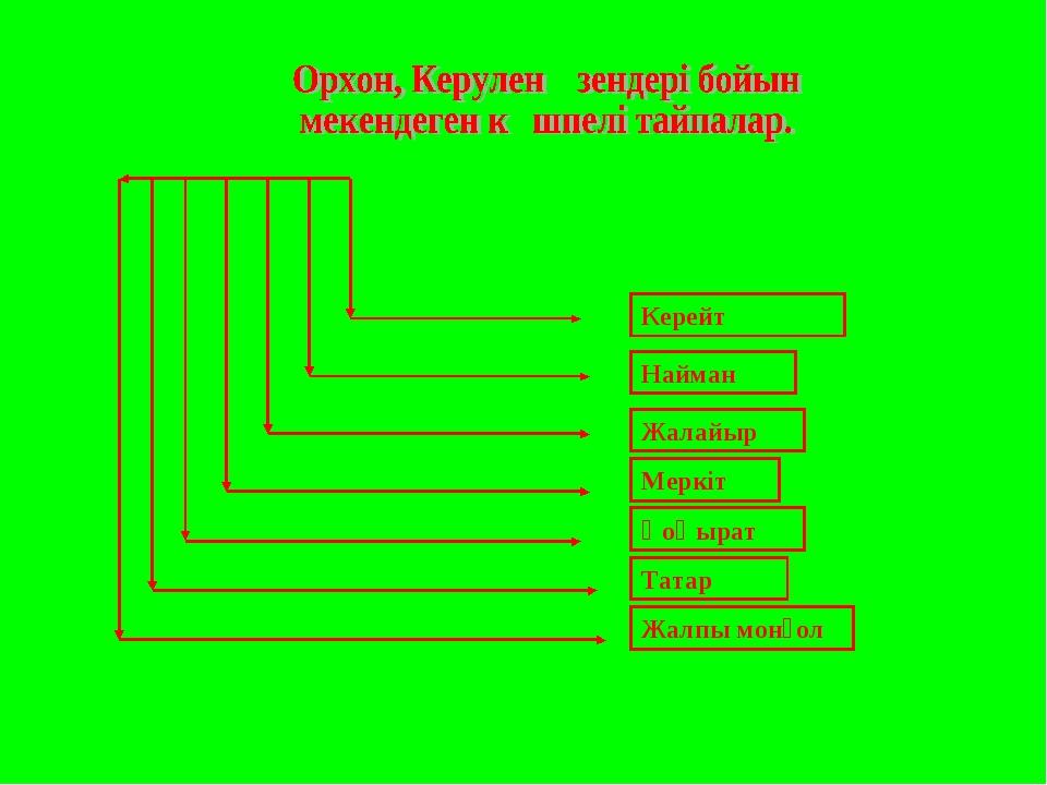 Керейт Найман Жалайыр Меркіт Қоңырат Татар Жалпы монғол