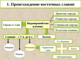 1. Происхождение восточных славян Европа и Азия Индоевропейские племена Иранс