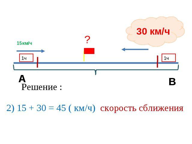 15км/ч 30 км/ч 1ч 1ч Решение : 2) 15 + 30 = 45 ( км/ч) скорость сближения А В