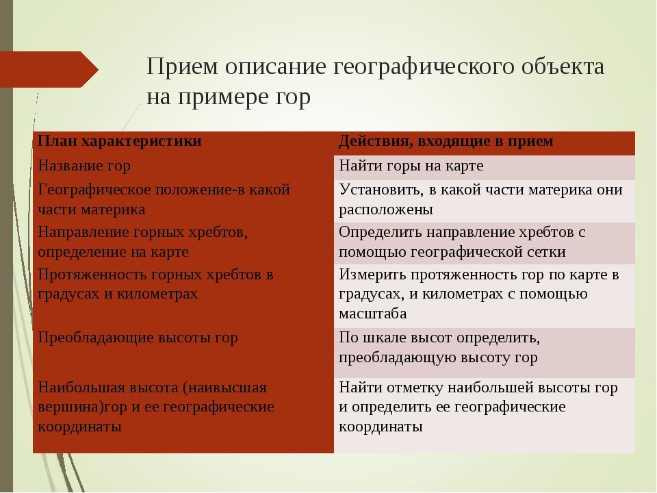 Прием описание географического объекта на примере гор План характеристикиДей...