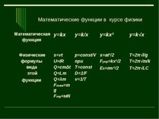 Математические функции в курсе физики Математическая функция y=kx y=k/x y=