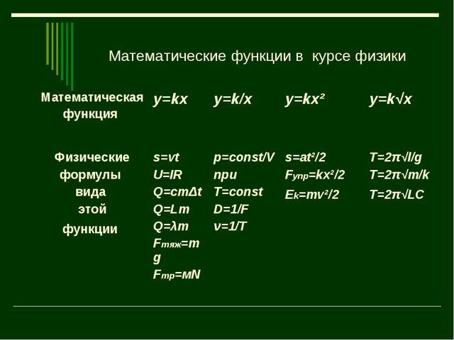 Математические функции в курсе физики Математическая функция y=kx y=k/x y=...