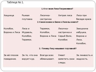 Таблица № 1. 1. Кто такая Лиса Патрикеевна? Хищница Рыжая плутовка Лисичка-се