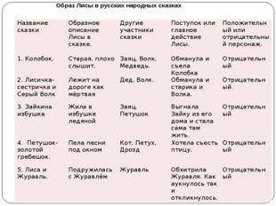 Образ Лисы в русских народных сказках Название сказки Образное описание Лисы