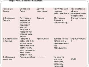 Образ Лисы в баснях И.Крылова Название басни Описание Лисы Другие участники П