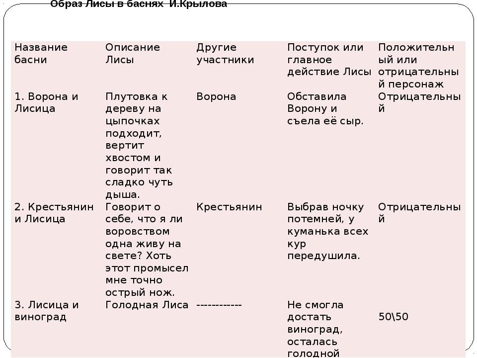 Образ Лисы в баснях И.Крылова Название басни Описание Лисы Другие участники П...