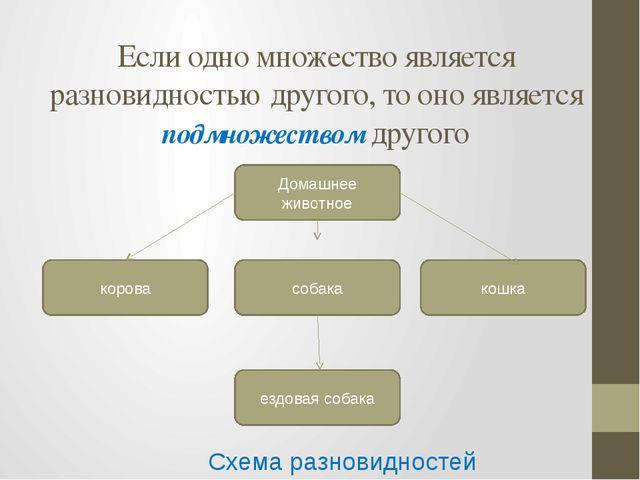 Если одно множество является разновидностью другого, то оно является подмноже...