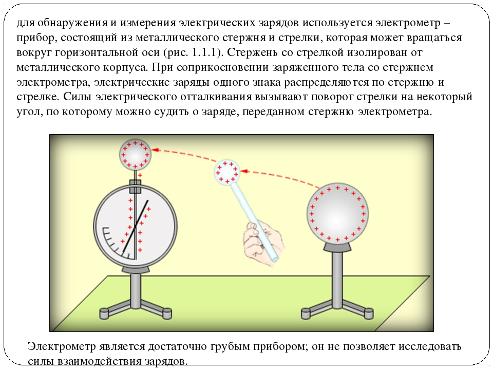 для обнаружения и измерения электрических зарядов используется электрометр –...