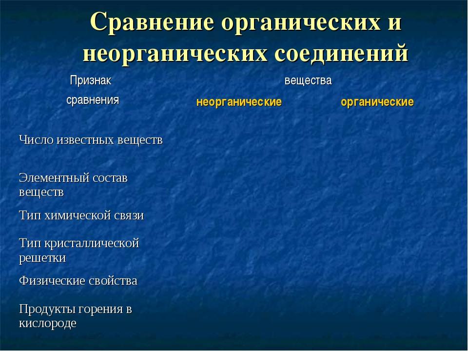 Сравнение органических и неорганических соединений Признак сравнениявещества...