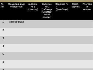 - № п/пФамилия, имя учащегосяЗадание № 1 (кластер)Задание № 2 (таблица «С