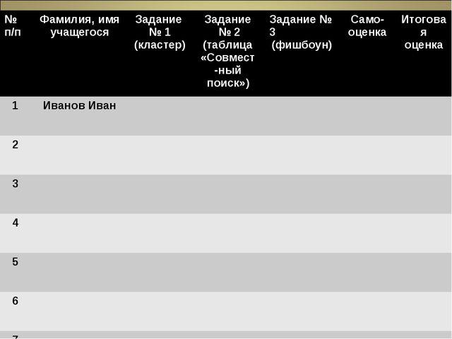 - № п/пФамилия, имя учащегосяЗадание № 1 (кластер)Задание № 2 (таблица «С...