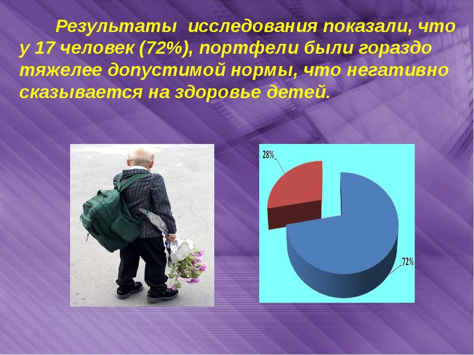 Результаты исследования показали, что у 17 человек (72%), портфели были гора...