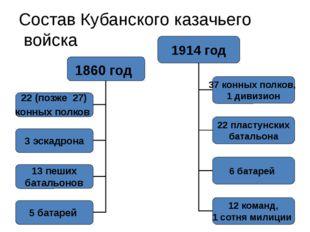 Состав Кубанского казачьего войска 1914 год 37 конных полков, 1 дивизион 22 п