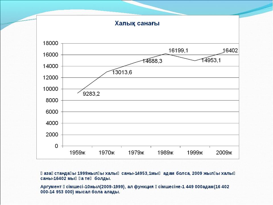 Қазақстандағы 1999жылғы халық саны-14953,1мың адам болса, 2009 жылғы халық са...