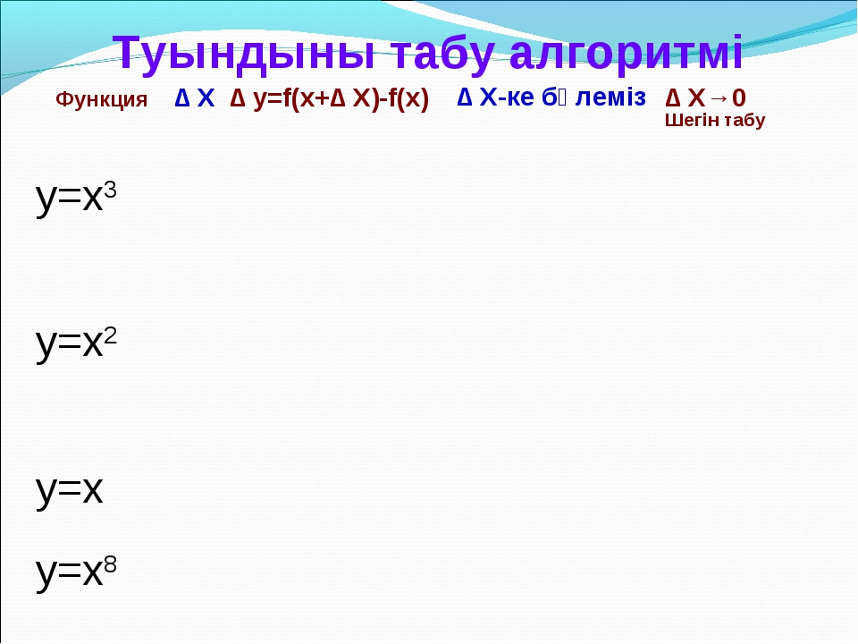 ∆ X ∆ y=f(x+∆ X)-f(x) ∆ X→0 Шегін табу ∆ X-ке бөлеміз Туындыны табу алгоритм...