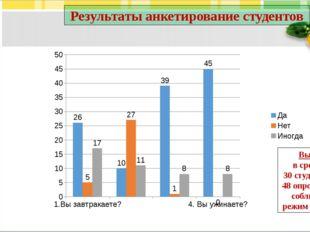 Результаты анкетирование студентов Вывод: в среднем 30 студентов из 48 опроше