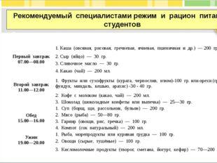 Рекомендуемый специалистами режим и рацион питания студентов Режим пита