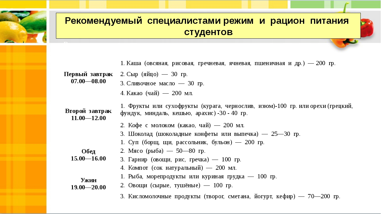 Рекомендуемый специалистами режим и рацион питания студентов Режим пита...