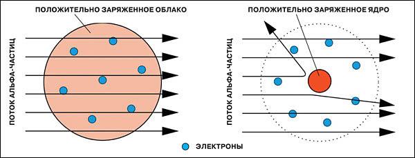 http://elementy.ru/images/eltpub/skazka_ob_erneste_rezerforde_07.jpg