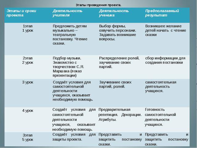 Этапы проведения проекта. Этапы и сроки проекта Деятельность учителя Деятель...