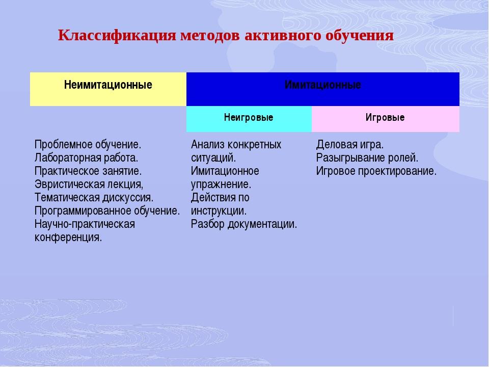 Классификация методов активного обучения НеимитационныеИмитационные Неигр...