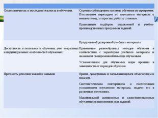 Систематичность и последовательность в обучении.Строгим соблюдением систем