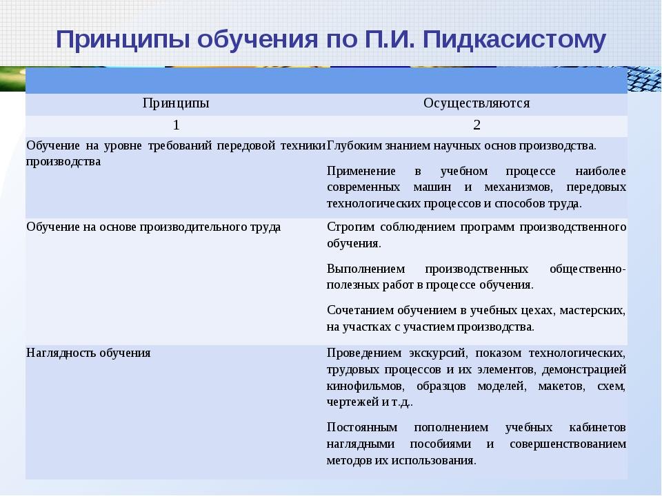 Принципы обучения по П.И. Пидкасистому  ПринципыОсуществляются 12 Обучение...