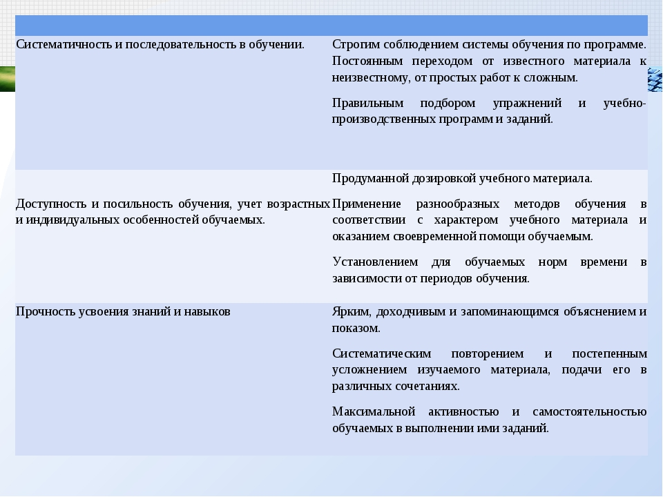 Систематичность и последовательность в обучении.Строгим соблюдением систем...