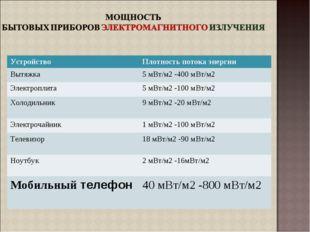 УстройствоПлотность потока энергии Вытяжка5 мВт/м2 -400 мВт/м2 Электроплита