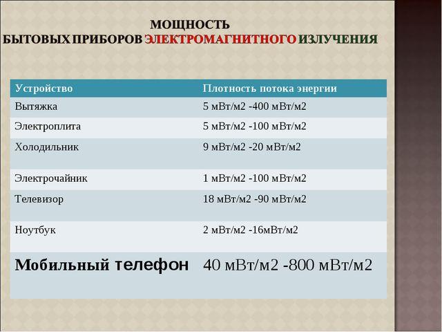 УстройствоПлотность потока энергии Вытяжка5 мВт/м2 -400 мВт/м2 Электроплита...