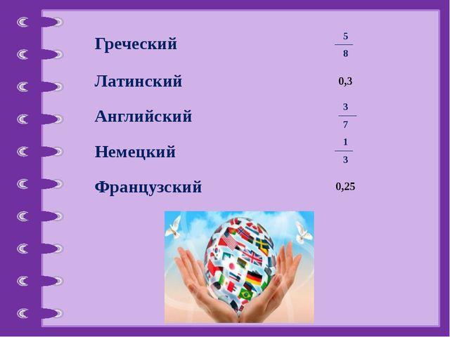 1 3 3 7 5 8 Греческий Латинский 0,3 Английский Немецкий Французский 0,25 © Фо...